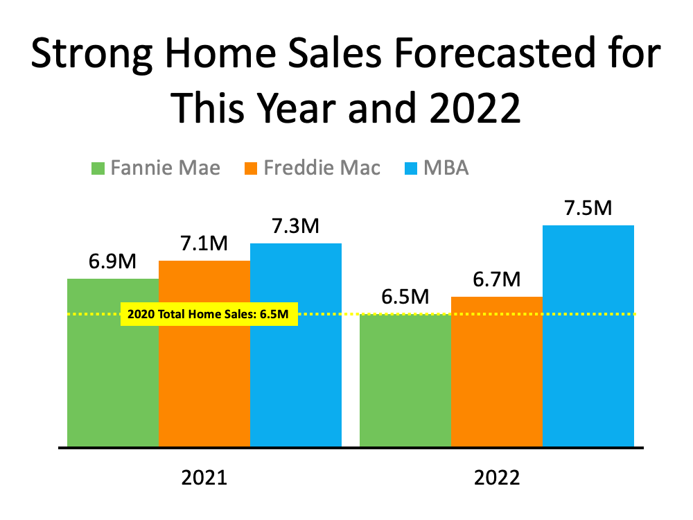 Will the Housing Market Maintain Its Momentum?   Simplifying The Market